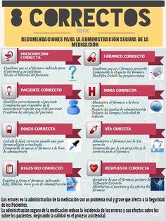 Los 8 correctos para una administración segura de la medicación.  via @segurclinica06  #SegPac #farmacia #enfermeria