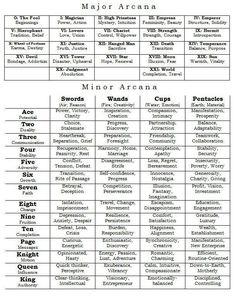 major/minor arcana