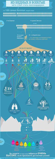Из бедняков в миллиардеры. Инфографика. 8 историй в инфографике о том, как стали миллиардерами люди из самых бедных слоёв общества. Вы еще продолжаете жалеть себя и жаловаться на обстоятельства?...