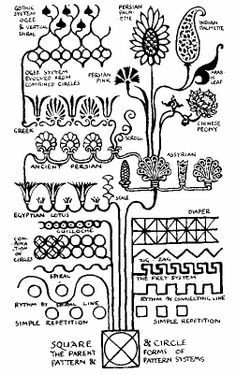 Walter Crane, diagram from Line and Form, 1900. Crane's widely read book foretold the evolution of form toward the geometric purity of the Vienna Secession and postcubism avant-garde.