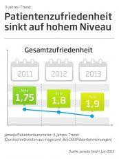 jameda Patientenbarometer 2/2013: Die Patienten in Deutschland sind zufrieden mit der Zeit, die sich Ärzte für sie nehmen. Diese Zufriedenheit schwankt jedoch deutlich zwischen den unterschiedlichen Facharztgruppen.