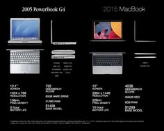 12-inch Retina MacBook 2015 vs. 12-inch Powerbook 2005 (What a difference a Decade makes!)
