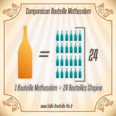 Comparaison entre la bouteille mathusalem et chopine