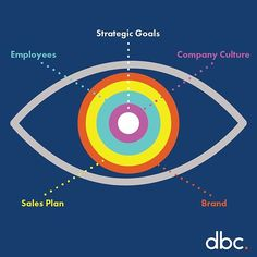 How can brand design increase the profitability of your company? Get a more in depth look on our website and feel free to share! Link in bio #linkinbio  #brand #identity #growth #company #organization #design #graphics #infographics #culture #marketing #sales #goals #plan #employee #strategy #profit #buisness #designinspiration #illustration #graphicdesign #work #studio #infographic #datavisualization