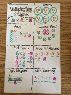Grade 3 Module 1 multiplication anchor chart - Mara E. Multiplication Anchor Charts, Multiplication Strategies, Teaching Multiplication, Math Charts, Math Anchor Charts, Math Strategies, Math Resources, Math Activities, Multiplication Problems