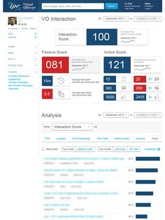 IPC The Hospitalist Company's intranet metrics dashboard gives the user options for reporting. Screenshot appears courtesy of IPC The Hospitalist Company. Company Portal, Portal Design, Web Dashboard, Dashboards, Screen Shot, Ads