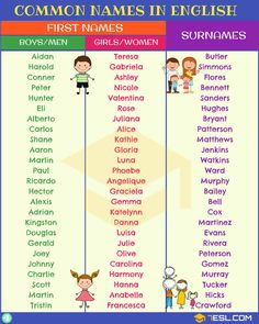 English names! Useful list of popular names for girls and boys (first names & surnames) with pronunciation video lesson and ESL printable pictures. They are also most common baby names in English up to date. English Names Girls, Baby Girl Names Spanish, The Sims, Sims 4, English Surnames, Popular Girl Names, Baby Name Generator, Writing, Frases