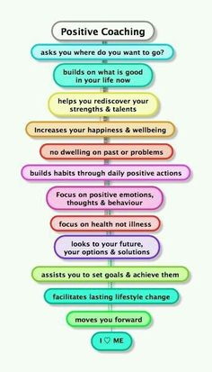 positive psychology life coaching process www.lifecoachingi… - - positive psychology life coaching process www. Relation D Aide, Life Coaching Tools, Coaching Quotes, Career Quotes, Leadership Coaching, Mentor Quotes, Teamwork Quotes, Leader Quotes, Leadership Quotes
