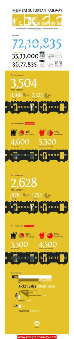 Mumbai Suburban Railway Statistics Transport 1 600x3070 Infographic - http://infographicality.com/mumbai-suburban-railway-statistics-transport-1-600x3070-infographic/