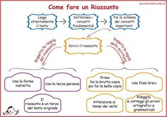 How to teach children to make a summary Genitorialmente - Modern Italian Grammar, Italian Language, Teaching Kids, Kids Learning, Montessori Math, Text Types, Learning Italian, Writing Workshop, School Hacks