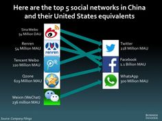 BII_China_Social_Networks