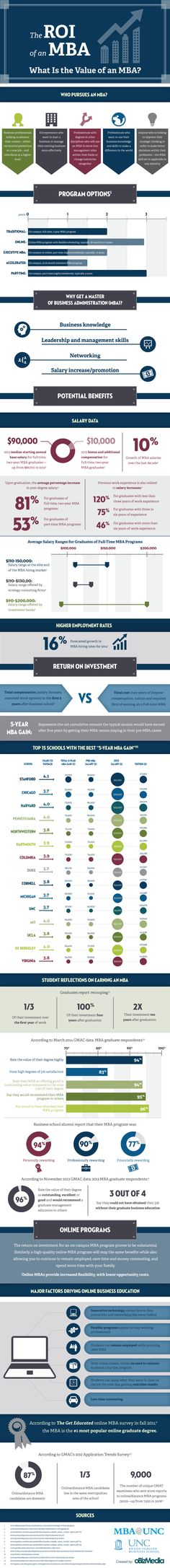 This article should make you feel better about your postgraduate studies, as it provides an infographics on the ROI of an MBA. Thought it might be nice to look at some of the data that should motivate your reason for doing what we do. (6894)