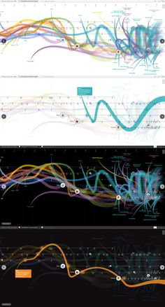 Great interactive data visualisation. #webdesign #datavisualisation