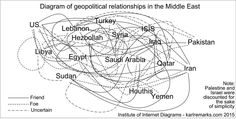 """To understand recent event, updated diagram of geopolitical relationships in the Middle East @KarlreMarks  """""""