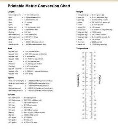 Metric conversion chart … | my-how-to | Pinterest | Metric ...
