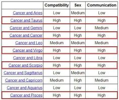 Horoscope cancer compatibility chart