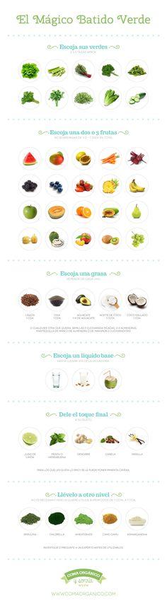 Guía práctica: Aprenda como hacer un batido verde - Coma Organico - Recetas y afición por los productos orgánicos en Costa Rica