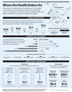 Health Care Costs Infographic Health and Fitness Infographics