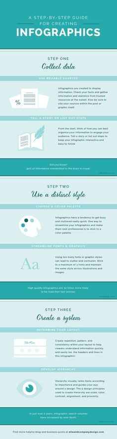 A Step-By-Step Guide for Creating Infographics (via Bloglovin.com )