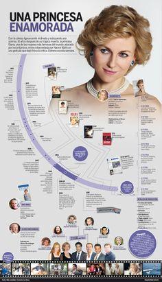 La película se concentra en los dos últimos años de Diana, princesa de Gales después de su divorcio del príncipe Carlos. Su romance con su cirujano, Hasnat Khan, así como su relación con el empresario egipcio Dodi Al-Fayed.