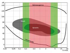 Die Einführung von HD Voice für höhere Sprachqualität im Telekom-Netz kommt zwar auf leisen Sohlen, bringt klanglich aber einen großen Fortschritt. Das zeigt der Test von connect. Die Flächen zeigen das Frequenzspektrum von Sprache und Musik. Die rot hinterlegte Fläche markiert den Frequenzbereich zwischen 300 und 3400 Hertz, der bei der herkömmlichen Telefonie übertragen wird. Die grüne Fläche zeigt die Erweiterung durch HD Voice, mit der selbst Musik deutlich besser über den Äther geht.