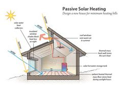Passive solar house plans – Thinking of building any passive solar house; you need to know several basics concerning solar houses. There are 2 types of solar homes: passive solar and lively solar. Passive solar structures lure the energy from your sun thr Solar Energy System, Solar Power, Wind Power, Passive House Design, Heating A Greenhouse, Passive Solar Homes, Best Solar Panels, Solar House, Design Strategy