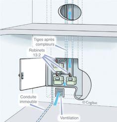 N 109 peut on installer une gazini re dans une cuisine for Ventilation cuisine gaz