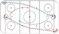 Admiral Drill ice hockey drill diagram and animation. Dek Hockey, Hockey Drills, Hockey Training, Hockey Stuff, Coaching, Diagram, Play, Motivation, Sports