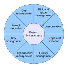 Core competencies of Project Management