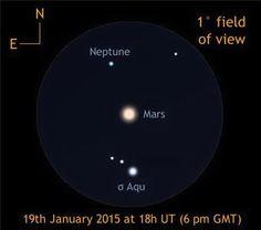 """火星20日约会海王星 上演星星相吸2015年1月20日,火星""""合""""海王星,上演""""星星相吸""""的天文好戏。天文专家提醒说,这次火星""""合""""海王星发生在北京时间20日5时,当日火星约在9时升起,感兴趣的公众只能在当日傍晚才能欣赏到这场行星的""""约会""""。  据了解,行星相合不像月亮与行星相合那么常见。。。"""