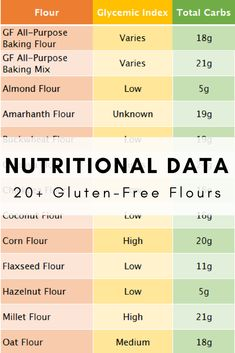 Gluten free flour guide with nutritional information and glycemic index for more than 20 flours! Includes almond flour, coconut flour, and so much more! Nutrition And Dietetics, Nutrition Guide, Nutrition Information, Food Nutrition, Sugar Free Recipes, Gluten Free Recipes, Almond Flour Nutrition, Olives, Arrowroot Flour