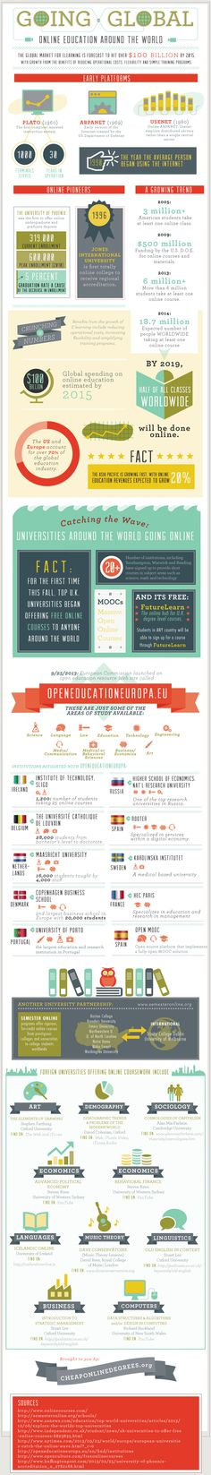 Going Global: Online Education Around the World