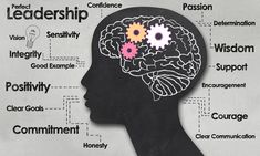 Illustration about Female Brain and Outline with Positive Words of Leadership. Illustration of leader, growth, determination - 36711821 Leadership Traits, Creative Typography Design, Cognitive Therapy, Free Art Prints, Employee Engagement, Positive Words, Life Savers, Human Resources, Save Yourself