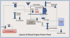 Mechanical Engineering: Layout of Diesel engine power plant