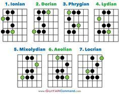 Guitar Modes Diagram