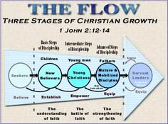 Stages of Christian growth
