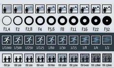 Diaframma/apertura focale/tempi di esposizione