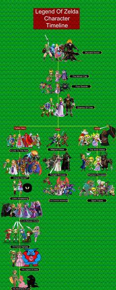 Legend of Zelda character timeline i threw together Legend Of Zelda Timeline, Legend Of Zelda Characters, Nerd Stuff, Funny Comics, Best Games, Super Mario, Fun Things, Videogames, Nerdy
