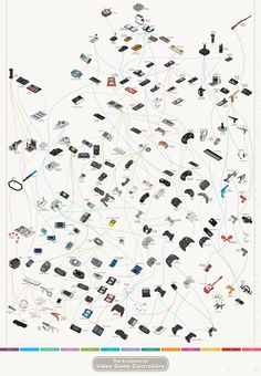 Evolution of #game controllers