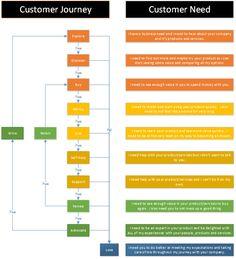 The Customer Experience Map by Ed Sibuma #ActCRM #OneTeam