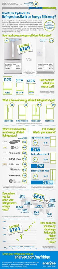 Samsung Leads Energy Efficiency Rankings for Refrigerators : TreeHugger