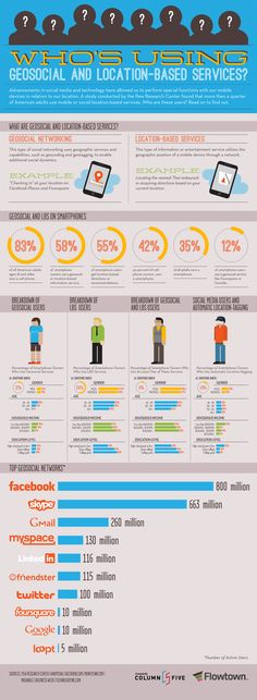 Who is Using Geosocial and Location-Based Services? #Infographic