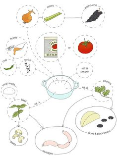 tomato variety flow chart - Google Search