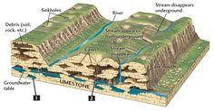 Image result for karst topography shelf shield sinkhole solution cave