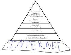 Just For Fun! A Modern Day Hierarchy of Needs