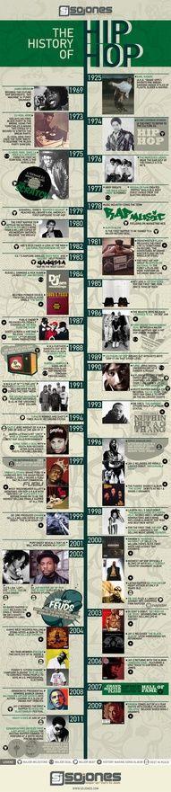 La Historia del HIP-HOP. #infografia #infographic #music .
