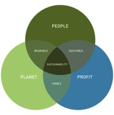 Sustainability: People, profit, and planet Triple Bottom Line, Rubrics, Sustainability, Planets, Google Search, People, People Illustration, Folk, Sustainable Development