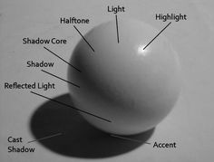 Quick tutorial pic regarding shadows and lighting for drawing Tags: pencil sketch draw shading light sphere shapes picture charcoal shadow
