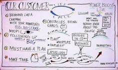 Customer live cycle