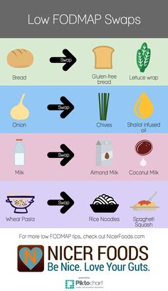 Not sure what to eat on the low FODMAP diet? We created this handy infographic to show you some simple low FODMAP food swaps.